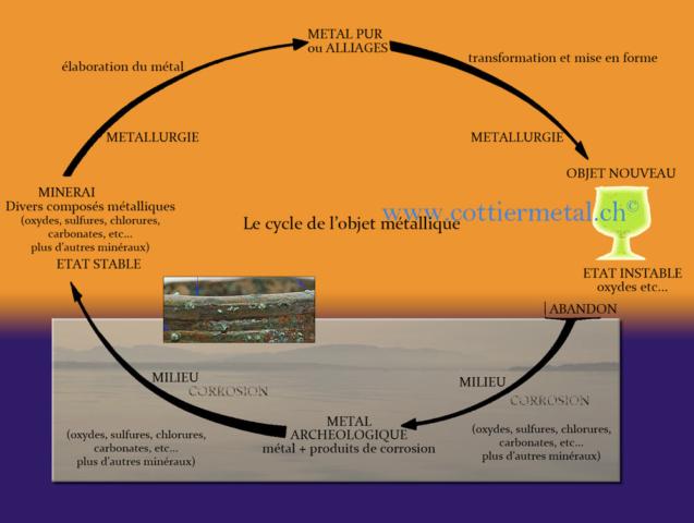 Cycle du métal